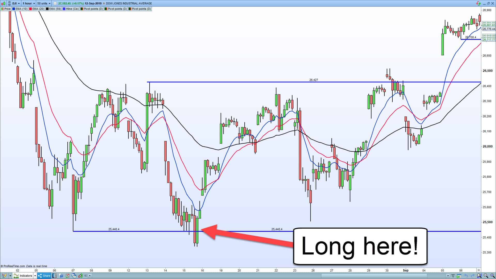 Swing Trading: Learn, Recite, React post thumbnail image